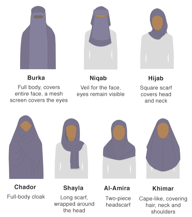 Different types of head coverings: image from the BBC