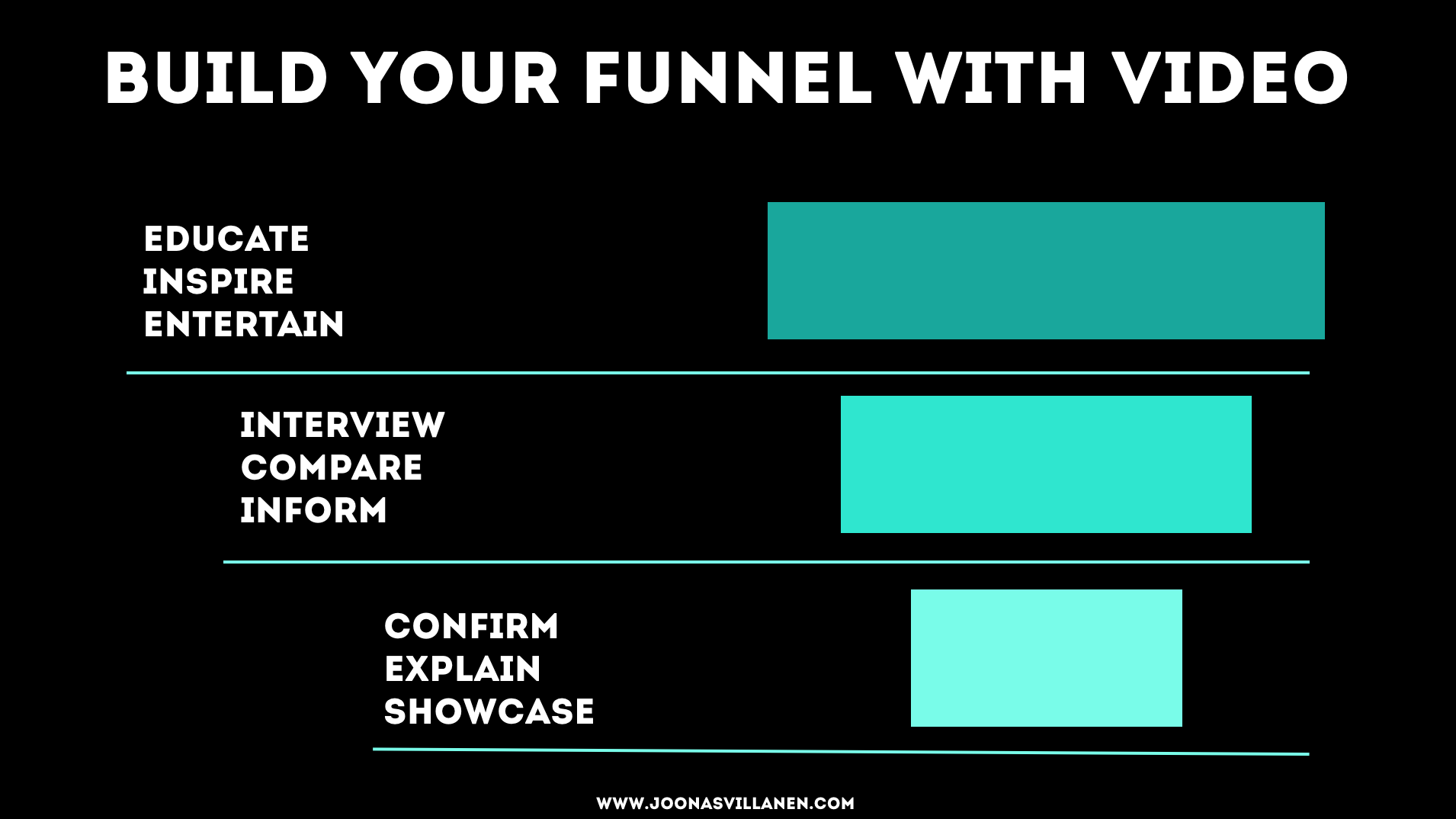 BUILDING A FUNNEL WITH VIDEO