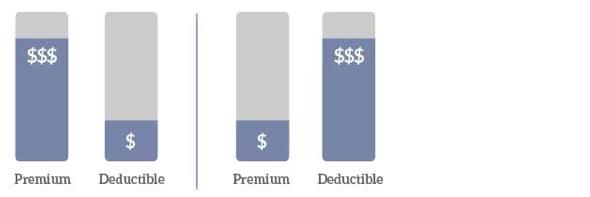 Medical Insurance premiums vs deductibles
