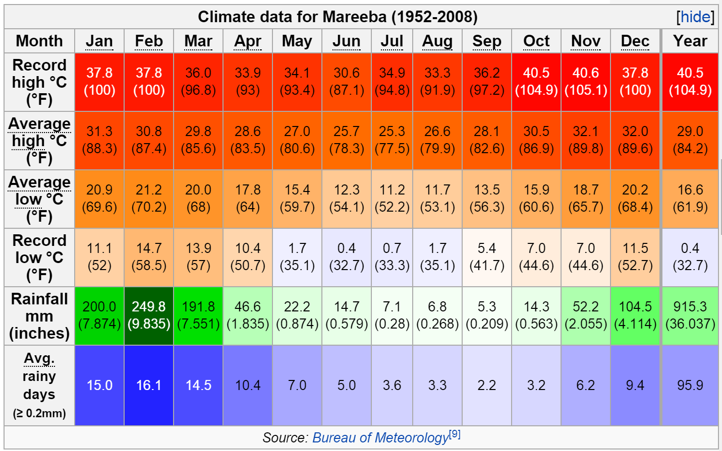 Yearly climate data for Mareeba, Queensland, Australia