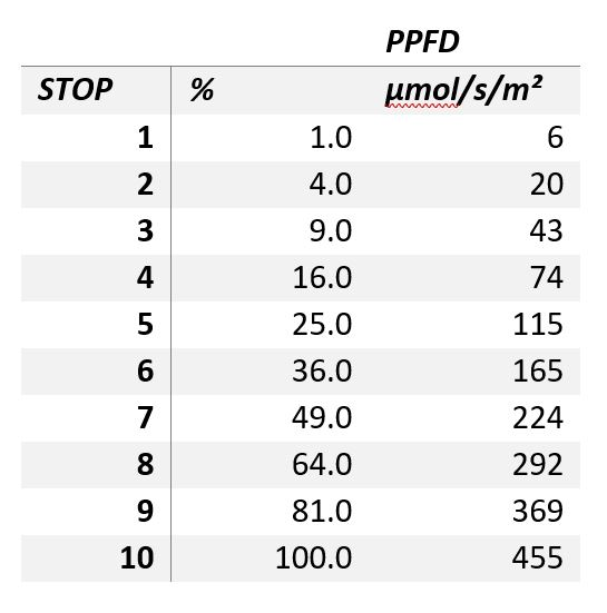 Figure 2: OrchidBox light values chart.