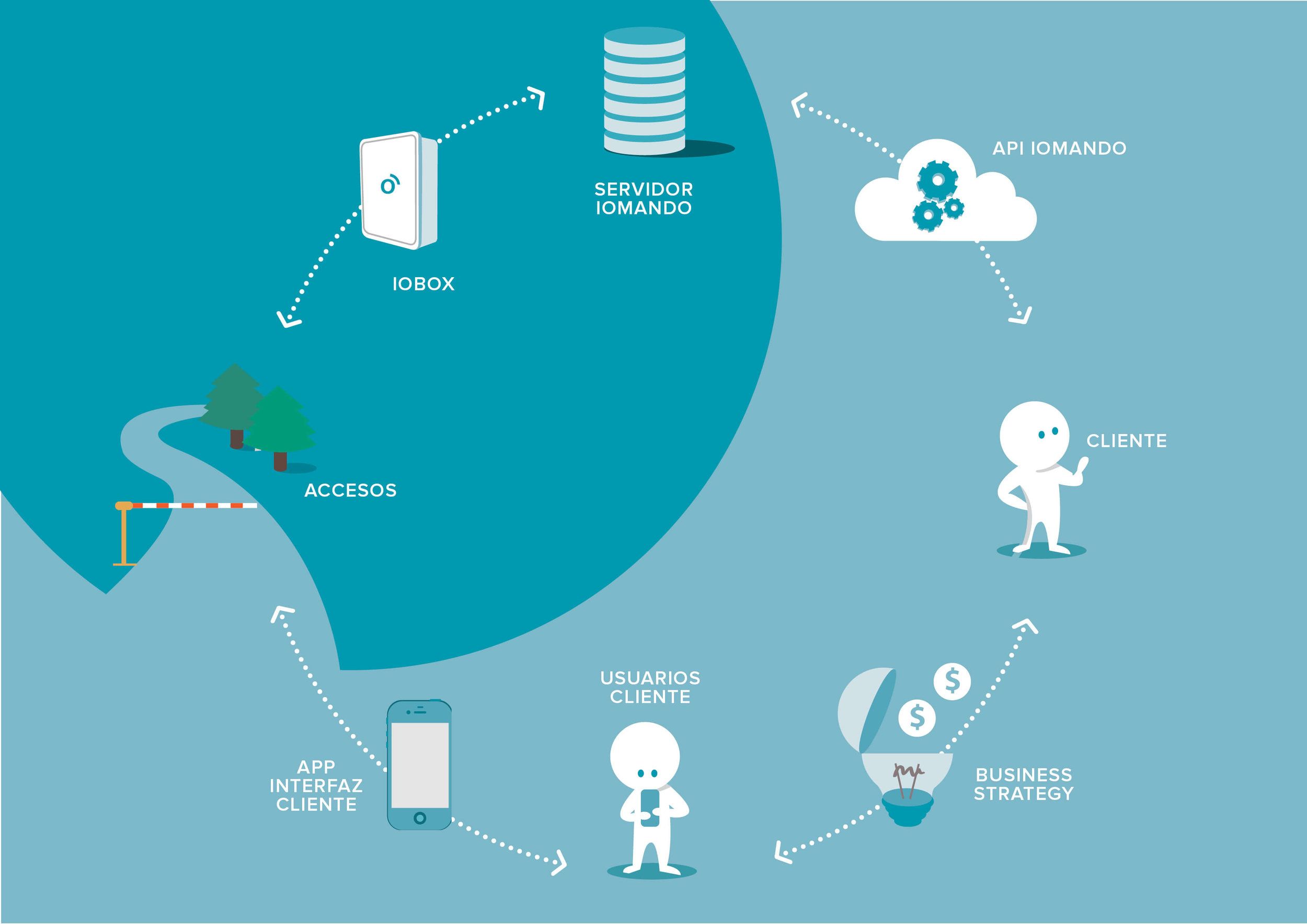 gestión de accesos, hardware, integración API de la app iomando