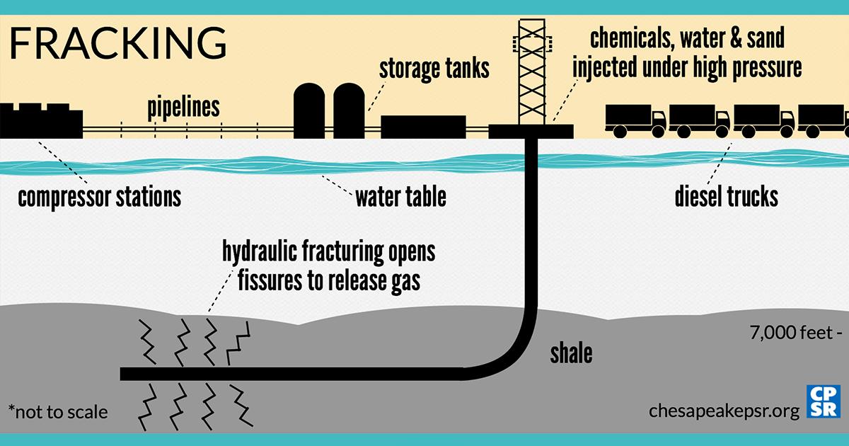 FrackinginMarylandWhatIsFracking