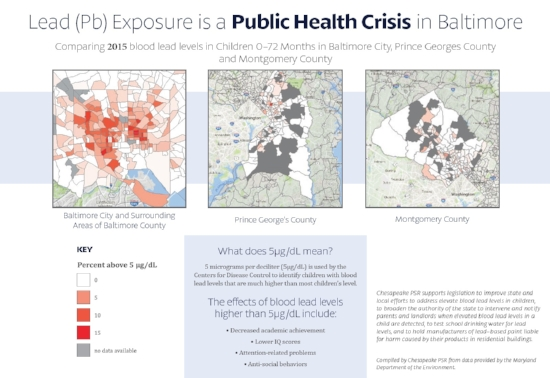 - 2015: This chart was developed by Chesapeake PSR using data from the Maryland Department of the Environment (MDE). It shows the severity of lead poisoning in children in Baltimore neighborhoods, and compares it to the smaller poisoning levels in Montgomery and Prince George's counties. Chesapeake PSR made another map, which you can obtain by clicking here, that shows the Baltimore neighborhoods with the highest levels of lead poisoning.