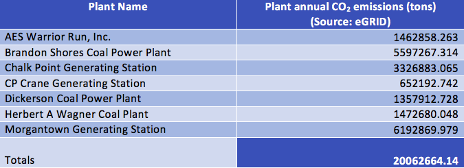 CO2emissionsMarylandCoalFiredPowerPlantsSourceeGRID.png