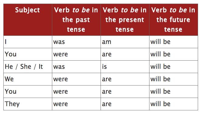 You can now see why it is the most commonly used verb.