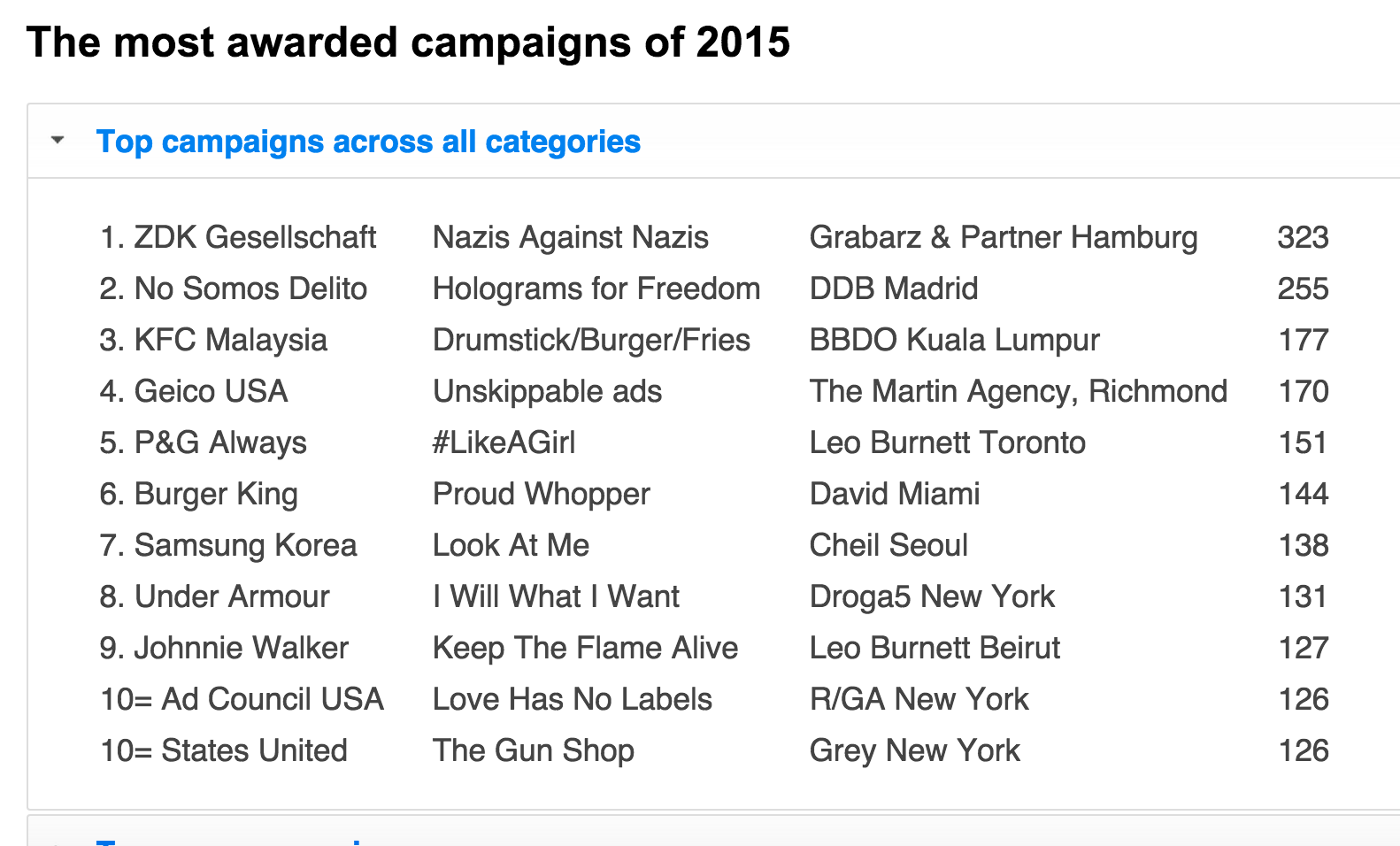 Unskippable among most awarded campaigns in 2015