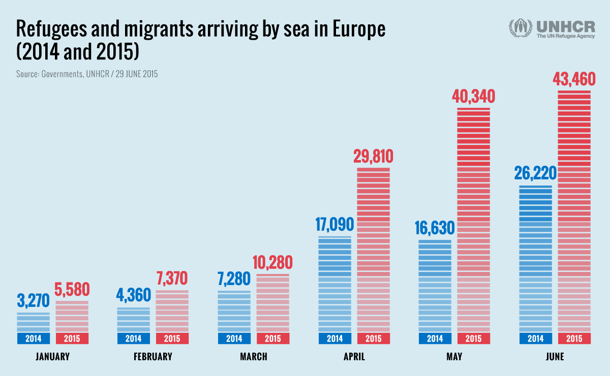 Comparing 2014 and 2015 numbers on refugees and migrants arriving by sea in Europe