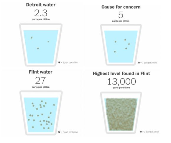 Comparative lead levels in parts per billion (via  Wonkblog )