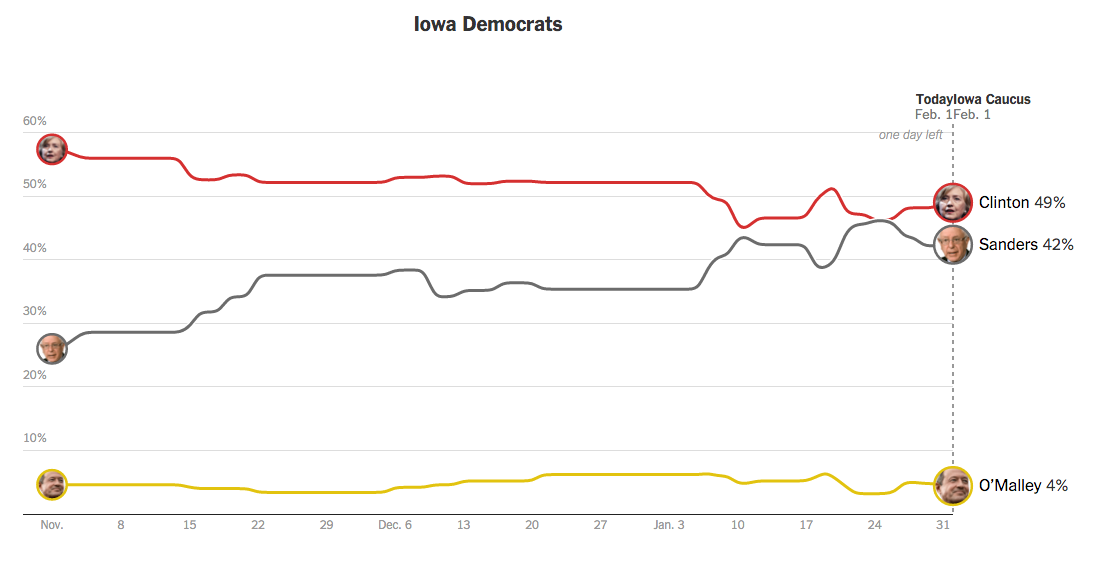 Clinton and Sanders polling in the upcoming Iowa caucuses ( NYT interactive )