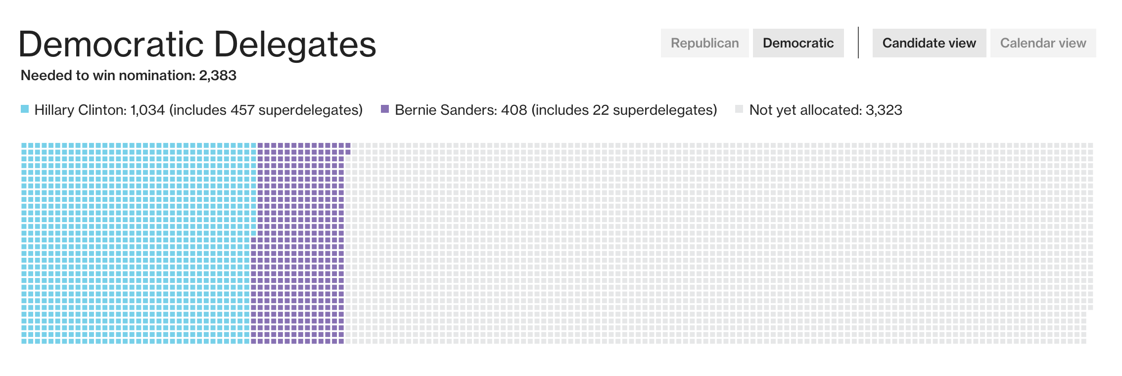Superdelegates supporting each of the Democratic candidates, as of March 2, 2016 ( Bloomberg Politics )