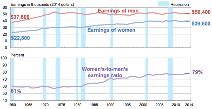 Data on women's and men's average earnings,  from the Census Bureau