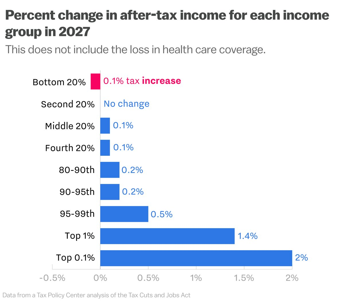 Chart by Vox's Alvin Chang
