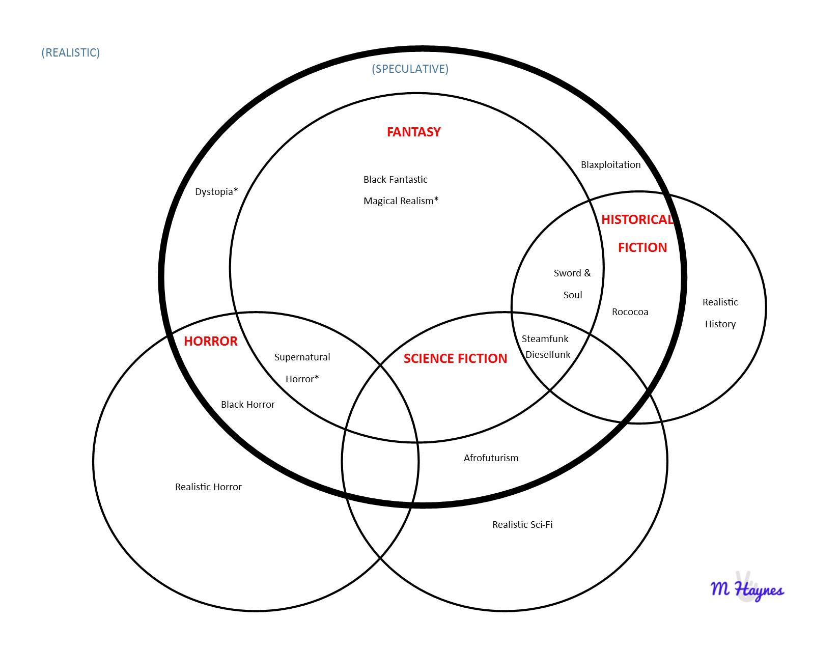 Everything in the bold circle is Speculative
