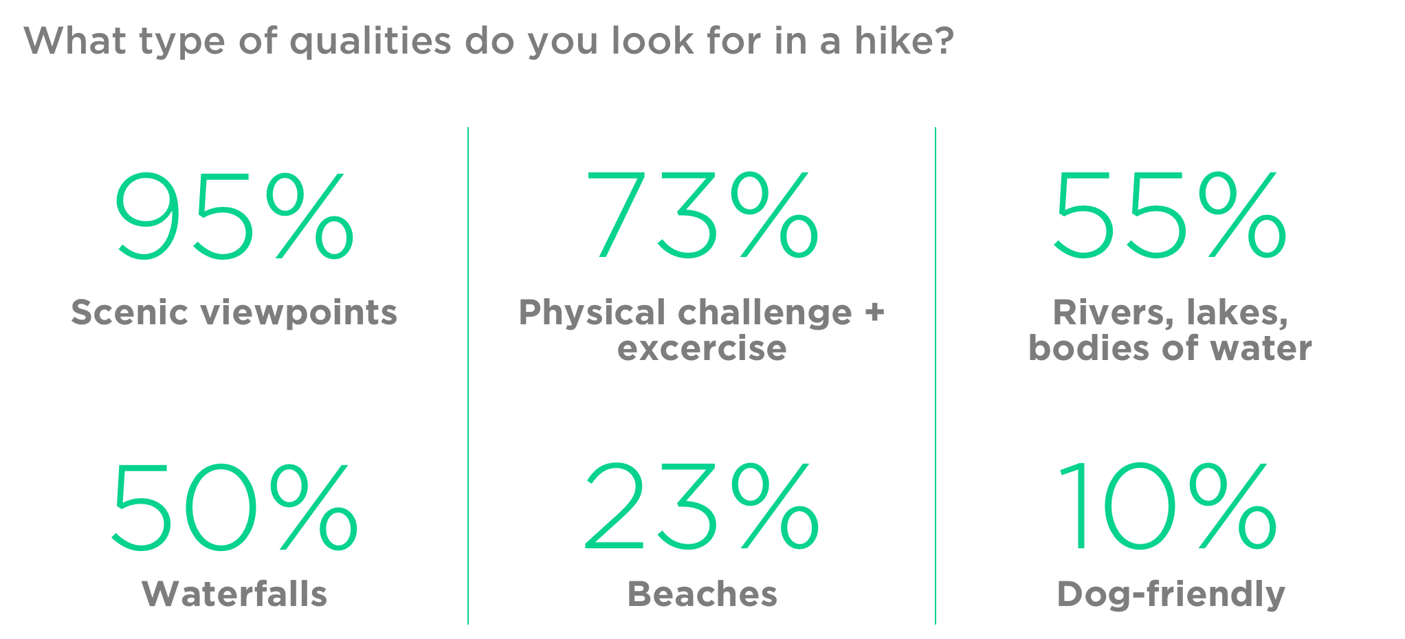 Survey Results: Hike Qualities.png