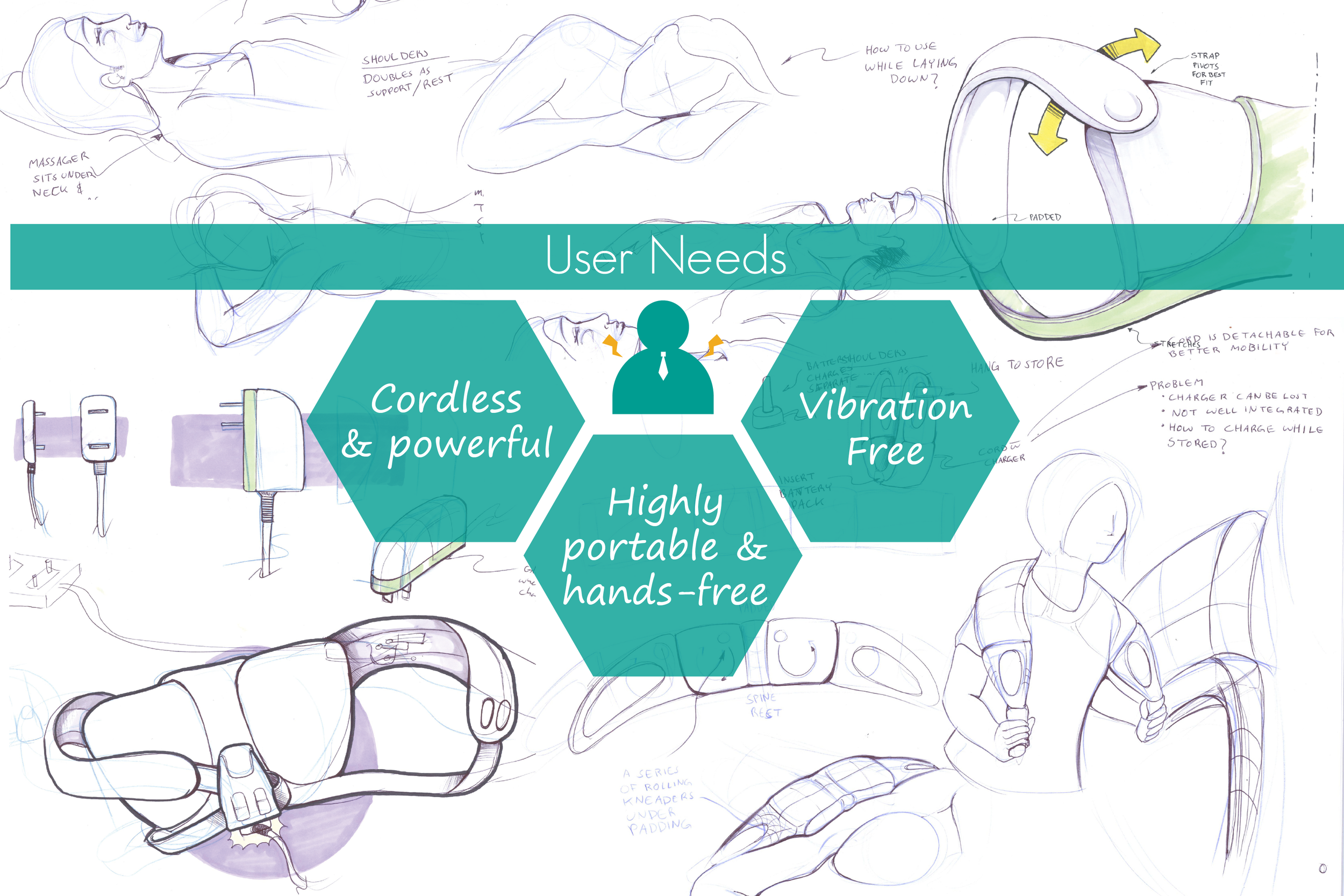 Exploratory sketching and Identification of user needs