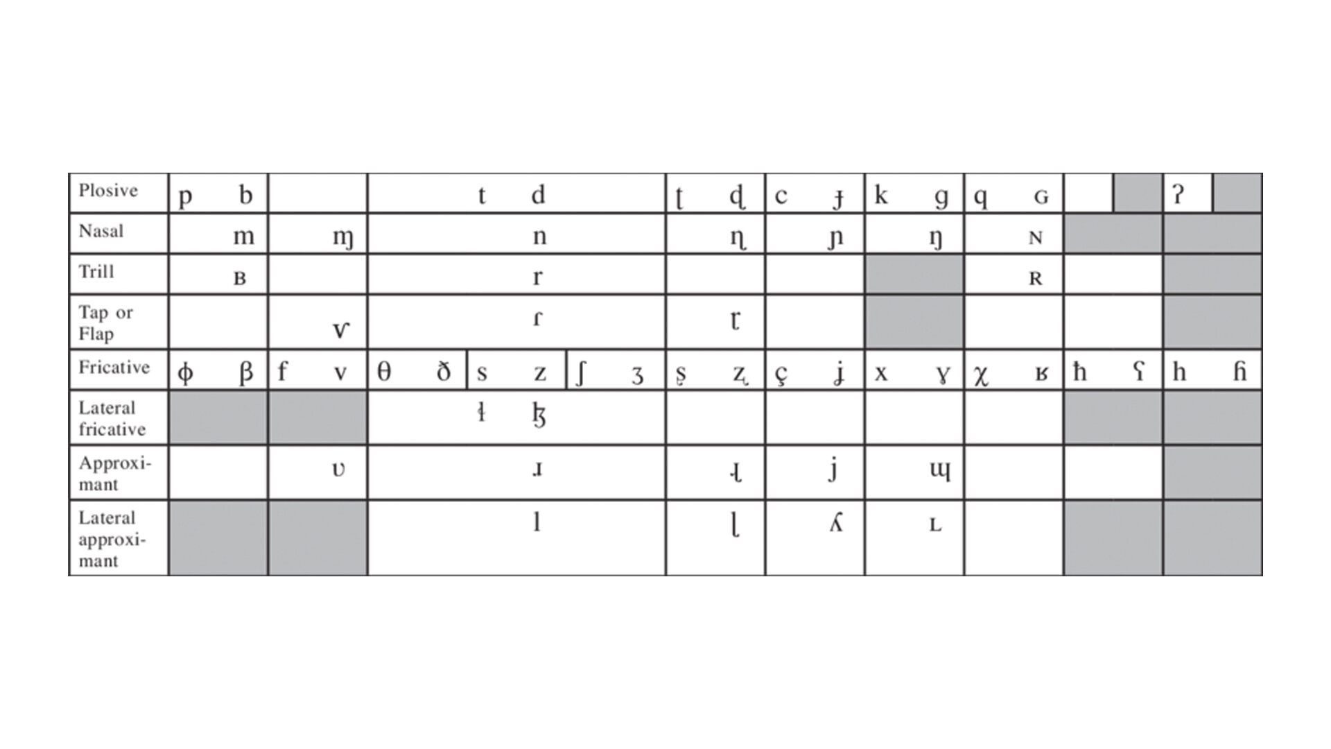61: If you look at the table of the international phonetics alphabet, you can easily see the sounds that a human mouth can't make by looking at the empty cells.  https://www.youtube.com/watch?v=9uZam0ubq-Y