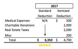 New Standard Deduction Example