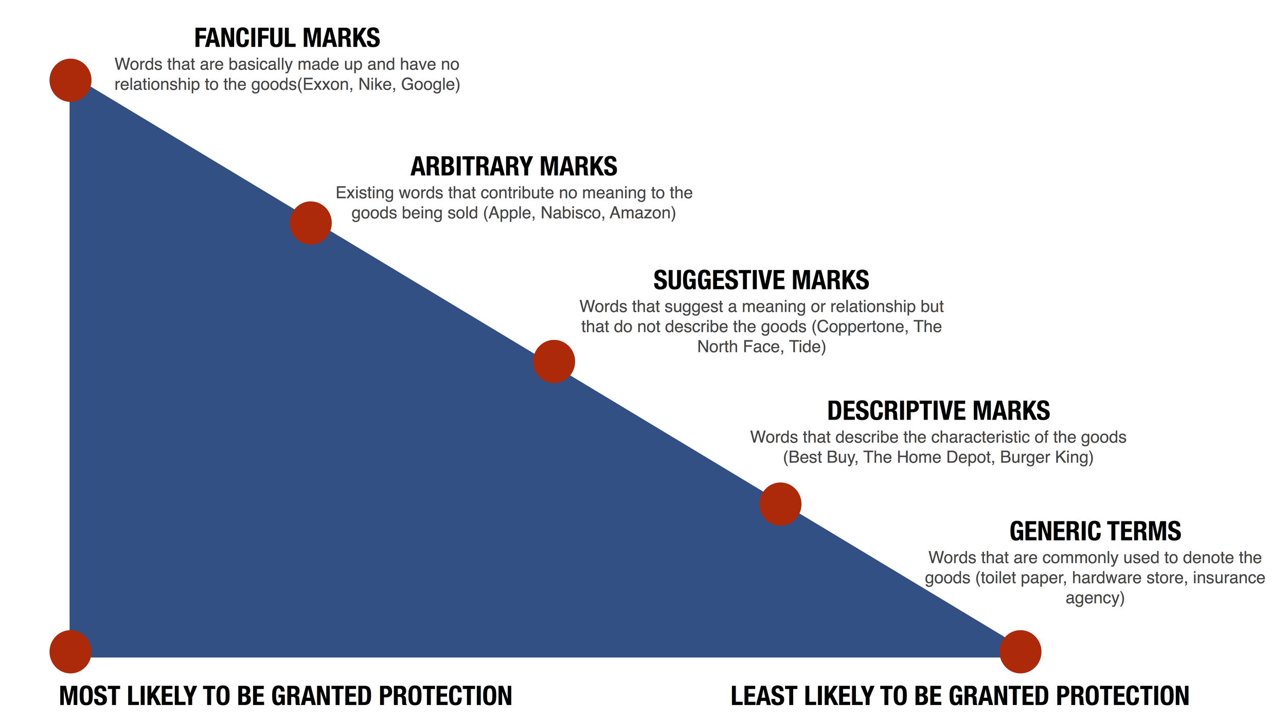 Trademark Descriptiveness Chart
