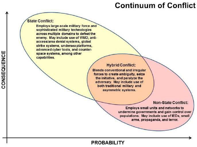 The continuum of Conflict as illustrated in the 2015 U.S National Military Strategy