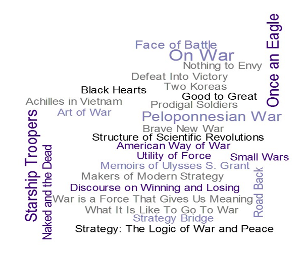 """What is the strategic cannon? This list is suggestive (but only suggestive). Each title shown was included by at least two WarBooks contributors (text size indicates the relative frequency). Titles in purple indicate cross service selection while titles in gray/black indicate selection by a single service or group, the titles rotated 90 degrees are fiction works, and finally the bright purple/black indicate a title selected as """"most significant."""""""