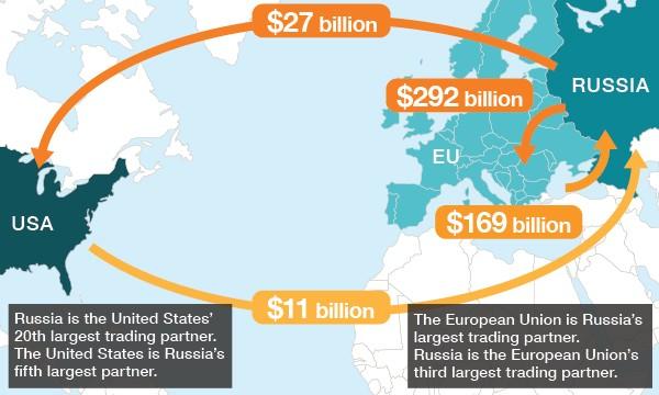 Source: CNN U.S./Russia Trade