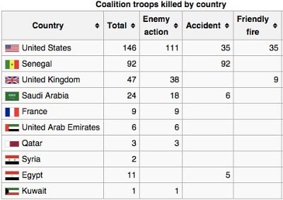 Coalition Troops Killed by Country in Operation Desert Storm (Wikimedia Commons)