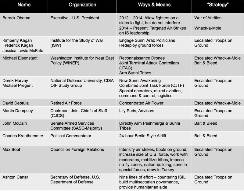 Summary of current 'strategies' proposed by think tanks, politicians and commentators