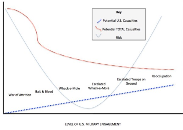 While it is probable that the potential for U.S. casualties will increase as the level of military engagement increases, it is uncertain whether an increase in U.S. engagement will drive down total casualty figures. The political risk increases as the number of troops on ground escalates   .