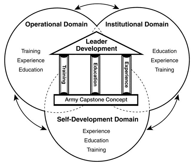Figure 1: Army Leader Development Model
