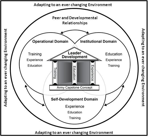 Army Leader Development Model