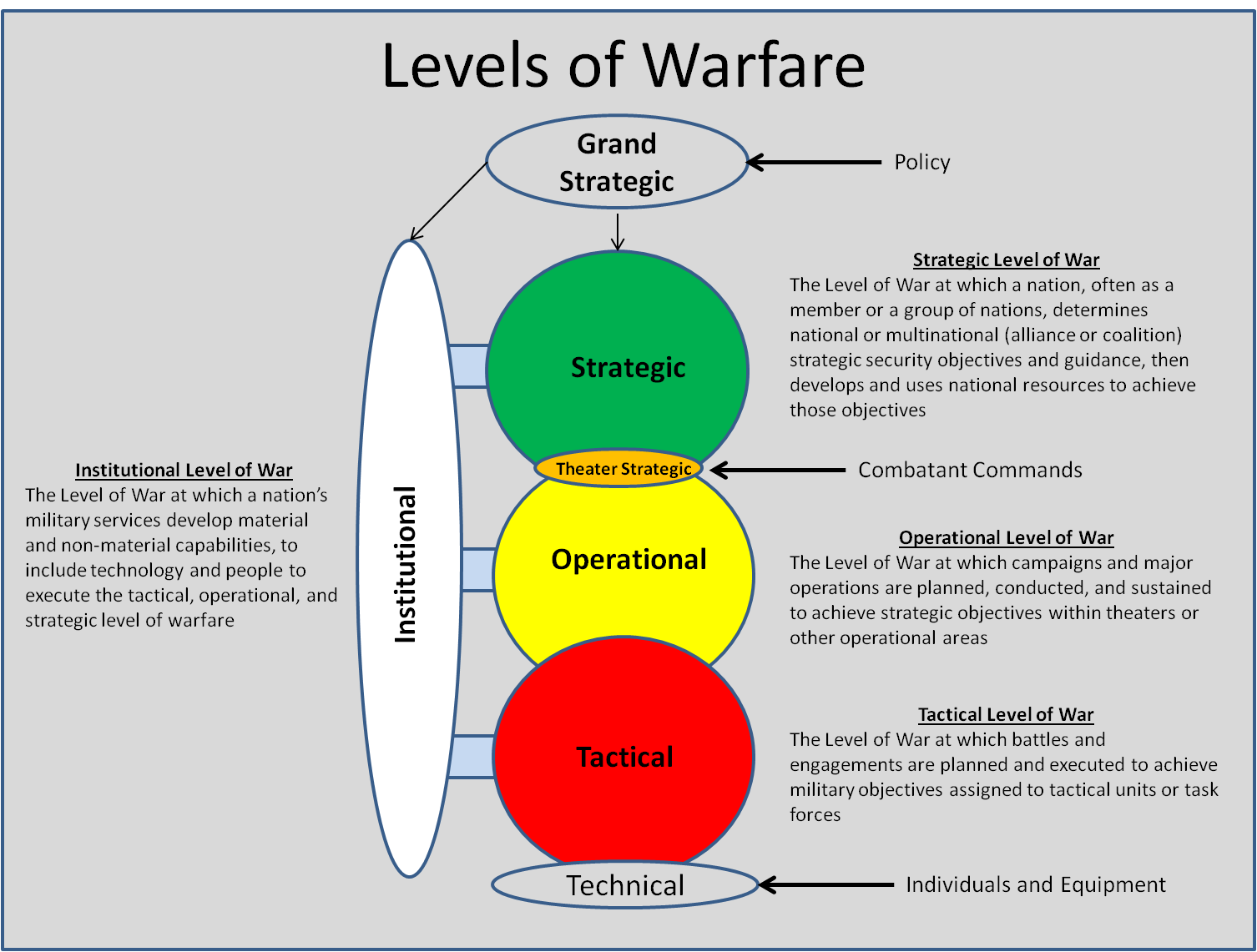 A representation of the links between the technical, tactical, operational, theater strategic, strategic, grand strategic, and institutional levels of war. (Daniel Sukman)