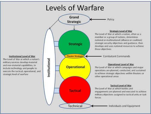 The Institutional Level Of War