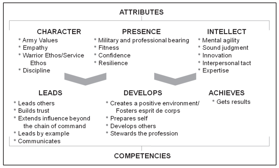 Army leadership requirements model. Army Doctrine Publication 6-22, Army Leadership, 2012
