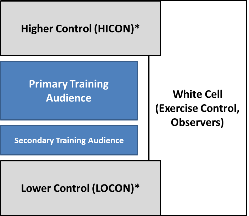 Figure 1.  Higher control and lower control act as the echelon above/below the training audience and are generally an element of the white cell and therefore aware of the storylines and other exercise elements. If using elements of the training audience's habitual higher and lower units, higher and lower control can be considered a secondary training audience as they will be able to work through processes as a staff. However, these elements can also be filled with role players who are able to replicate staff elements of higher and lower echelons. These elements rely on their interactions plus feedback from the observers to adjust the exercise and meet training objectives.