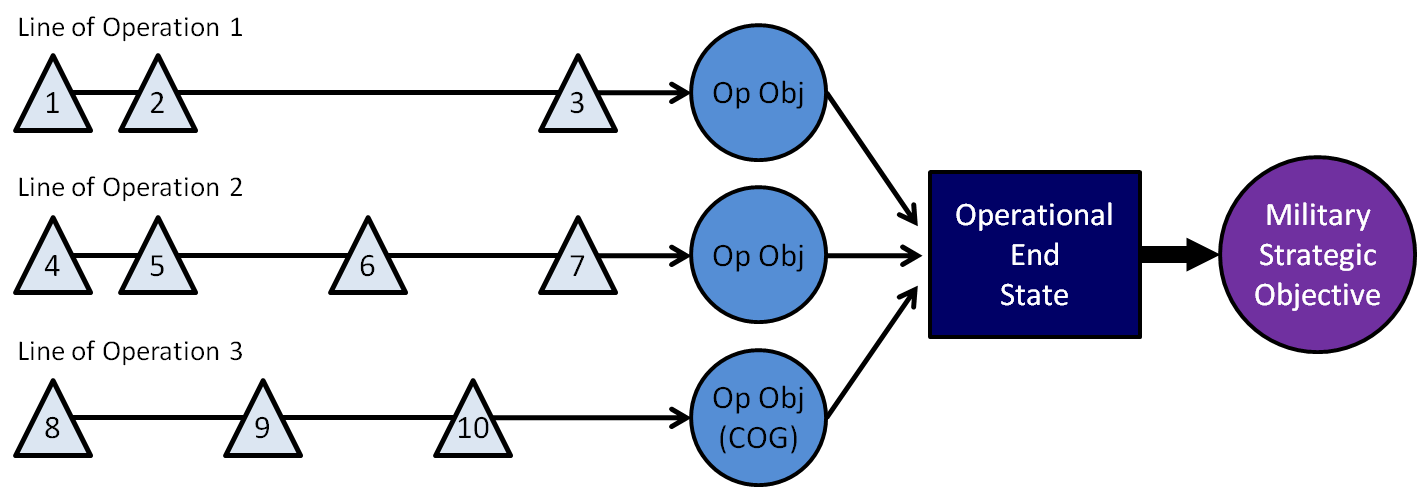 Example of Operational Design. ADDP 5.0, 2-1