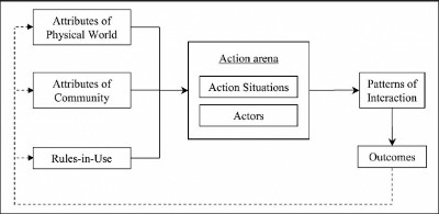 IAD Framework (Ostrum 1992) used to conduct systems analysis
