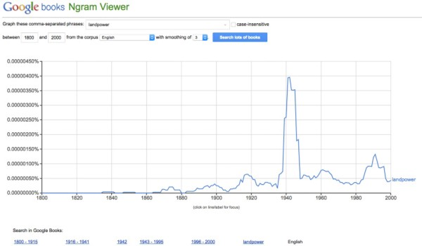 """Google analytics on the use of the word """"landpower"""" in books. Use of the word """"landpower"""" spikes in periods of crisis and military downturn, highlighting the tendency to chase budgetary influence."""