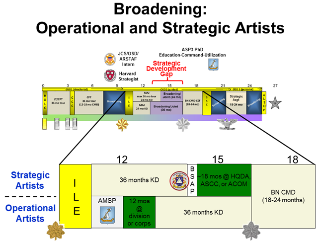 This illustrates how the Advanced Military Studies Program and Basic Strategic Art Program fits into the Army Leader Development Strategy's timeline that promotes broadening assignments across a career, and in this case, how it specifically applies to an O-4 in the U.S. Army.