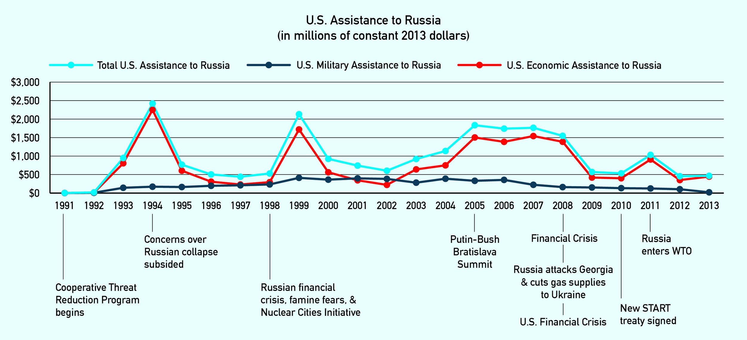 Russia has received tremendous, albeit fluctuating, U.S. assistance since 1991. Data from  U.S. Agency for International Development .