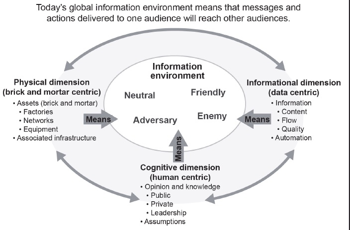 The Information Environment, FM 3-13,  Inform and Influence Activities  , 2013.
