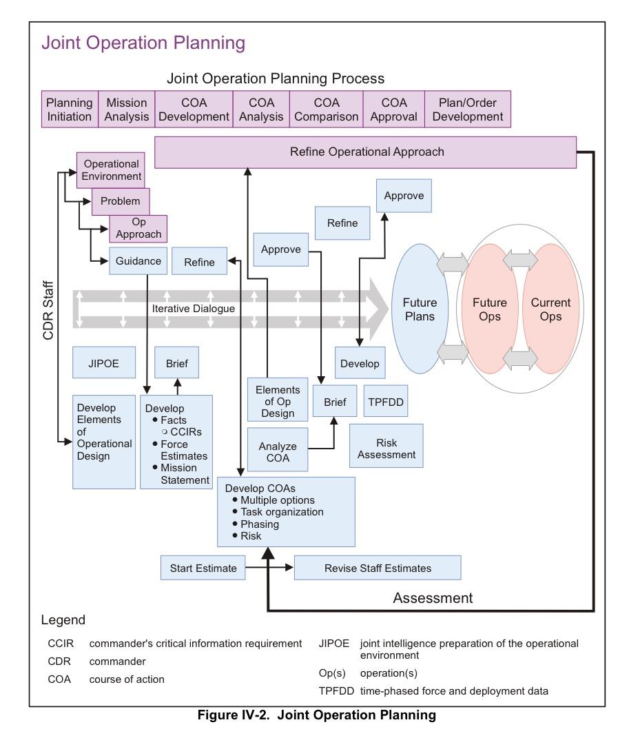 Fig 1: JOPP Summary Diagram (JP 5-0)