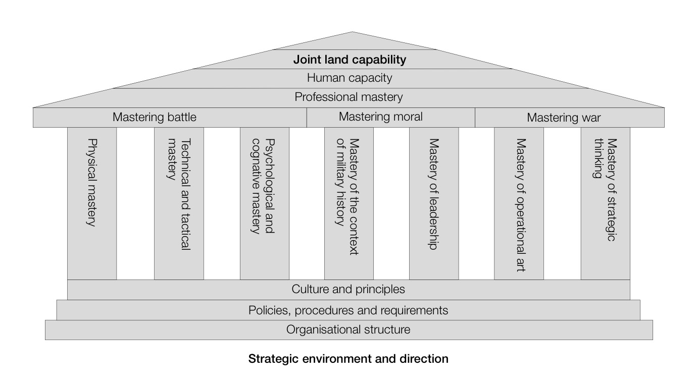 Fig 2: A Model of Mastery of the Profession of Arms