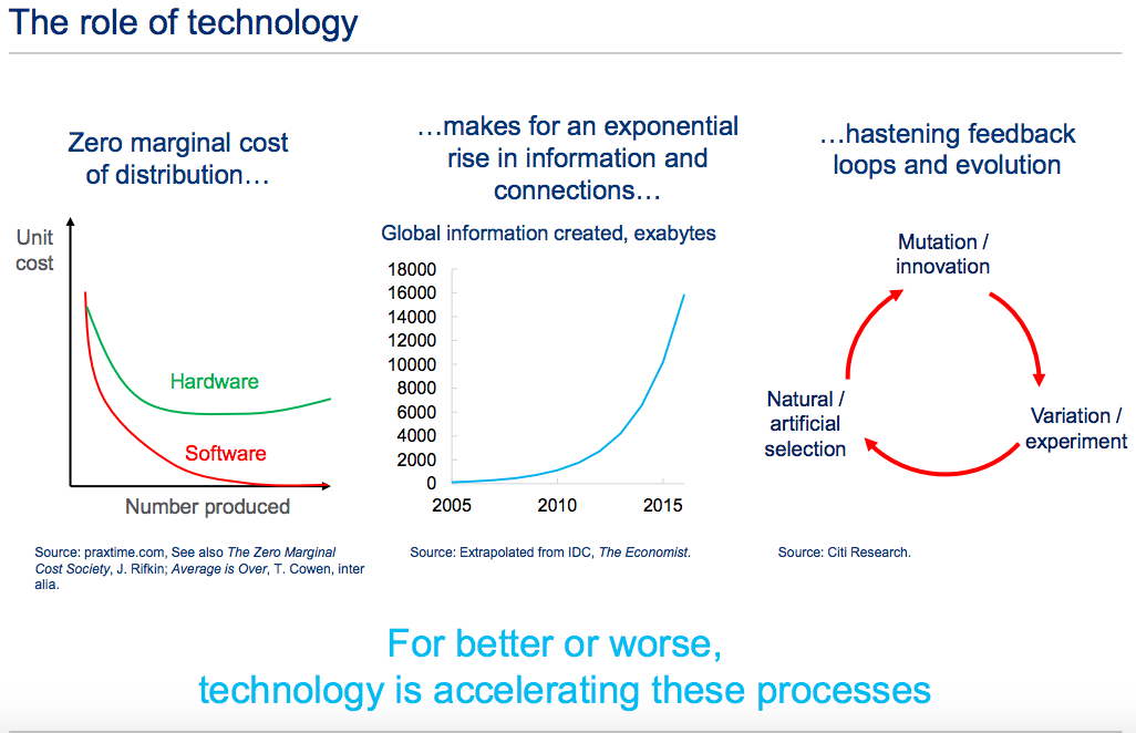 Illustrates the decreasing cost of information technology, the geometric rise in availability of data and devices, and the quickening feedback loop inherent in complex systems. (Matt King/Citi Research)