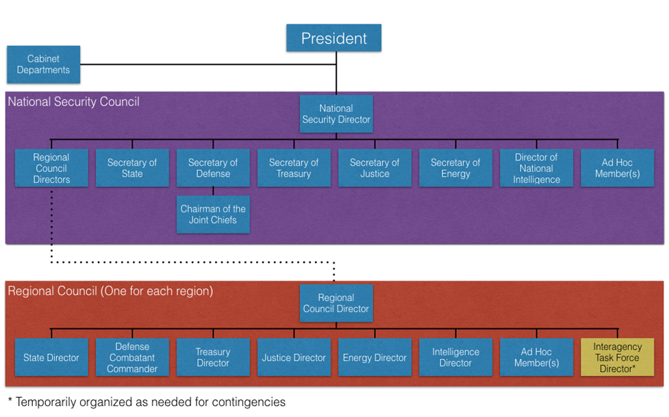 Proposed National Security Council and Regional Security Council Organization