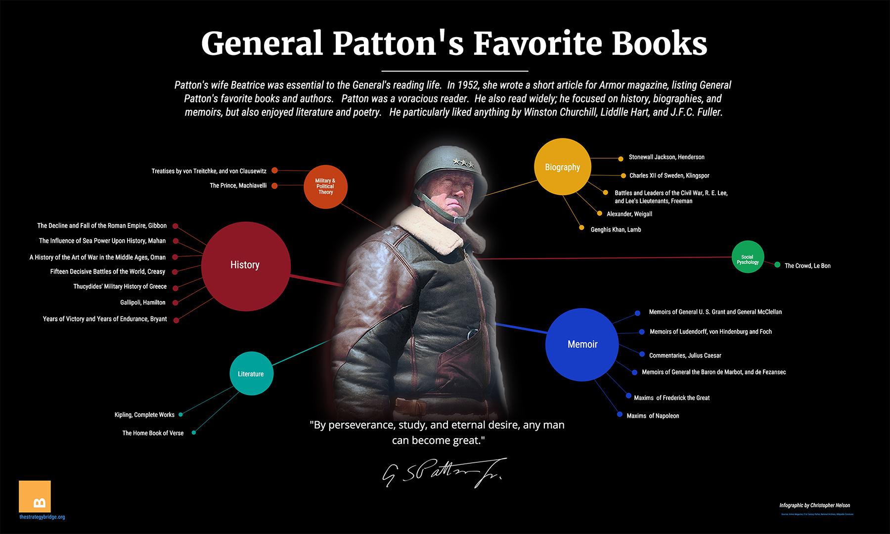 Patton's Reading List