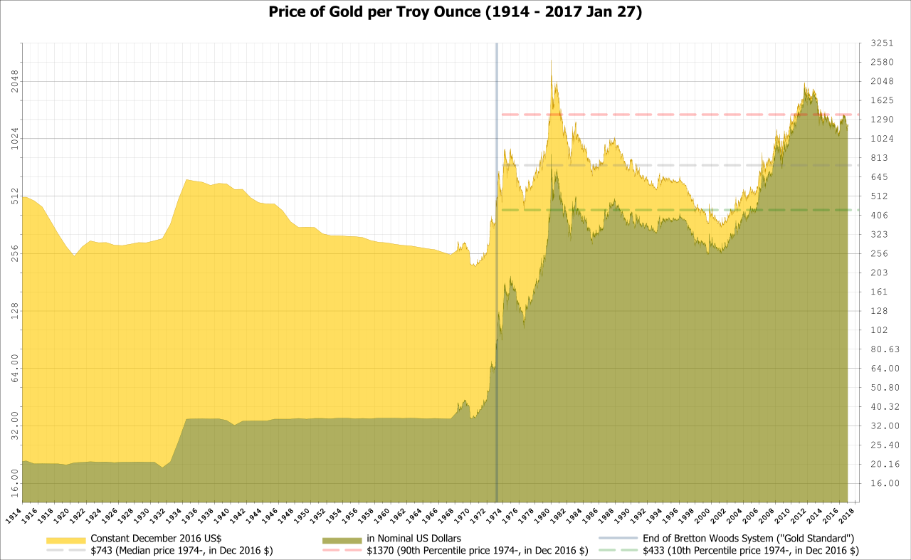 """The Price of Gold, the Influence of the """"Gold Standard,"""" and the Floating Dollar. Gold prices in nominal U.S. Dollars per ounce, adjusted for inflation, from 1914 to 2016 using historical London prices and dollar-pound exchange rates. Gold as the exchange standard was adopted, adjusted, and abandoned numerous times by the great powers in modern times, most notably in the build up to World War I, World War II, Bretton Woods, and the conflicts in Southeast Asia. ( Wikimedia Commons )"""