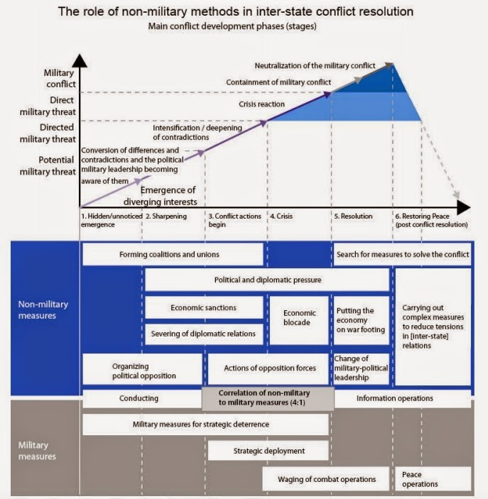 """Translated chart taken from Gerasimov's """"The Value of Science in Prediction,"""" from   the  Military-Industrial Courier. ( Michael Kofman/War on the Rocks )"""