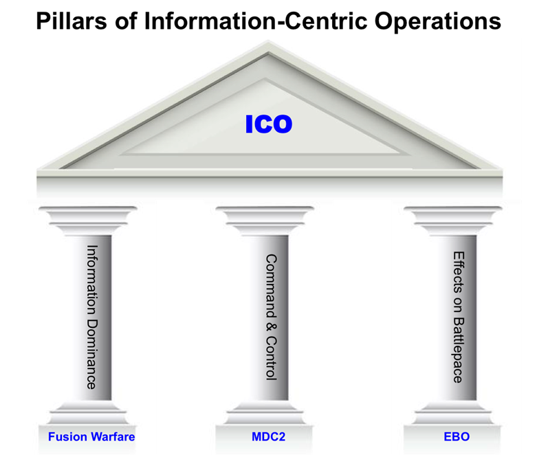 Pillars of Information-Centric Operations (Graphic designed by the author)