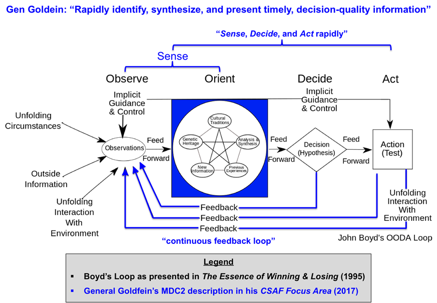 """John Boyd's OODA Loop compared to General Goldfein's description of Multi-Domain Command and Control. (Graphic designed by the author using Boyd's OODA Loop graphic presented in """"The Essence of Winning and Losing"""")"""